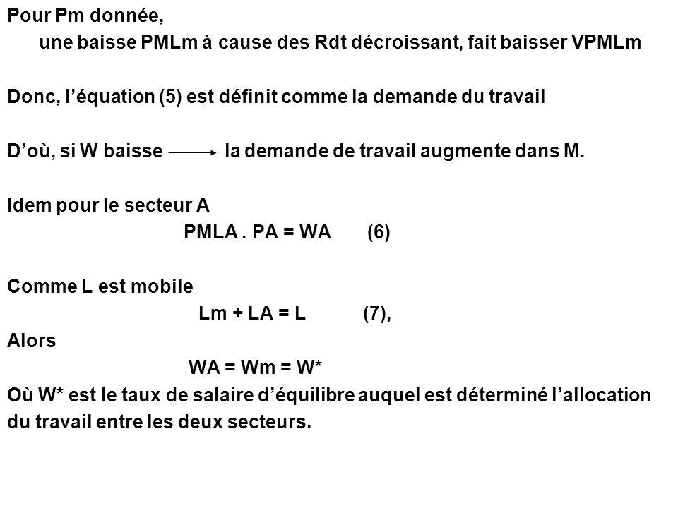 Pour Pm donnée, une baisse PMLm à cause des Rdt décroissant, fait baisser VPMLm. Donc, l'équation (5) est définit comme la demande du travail.