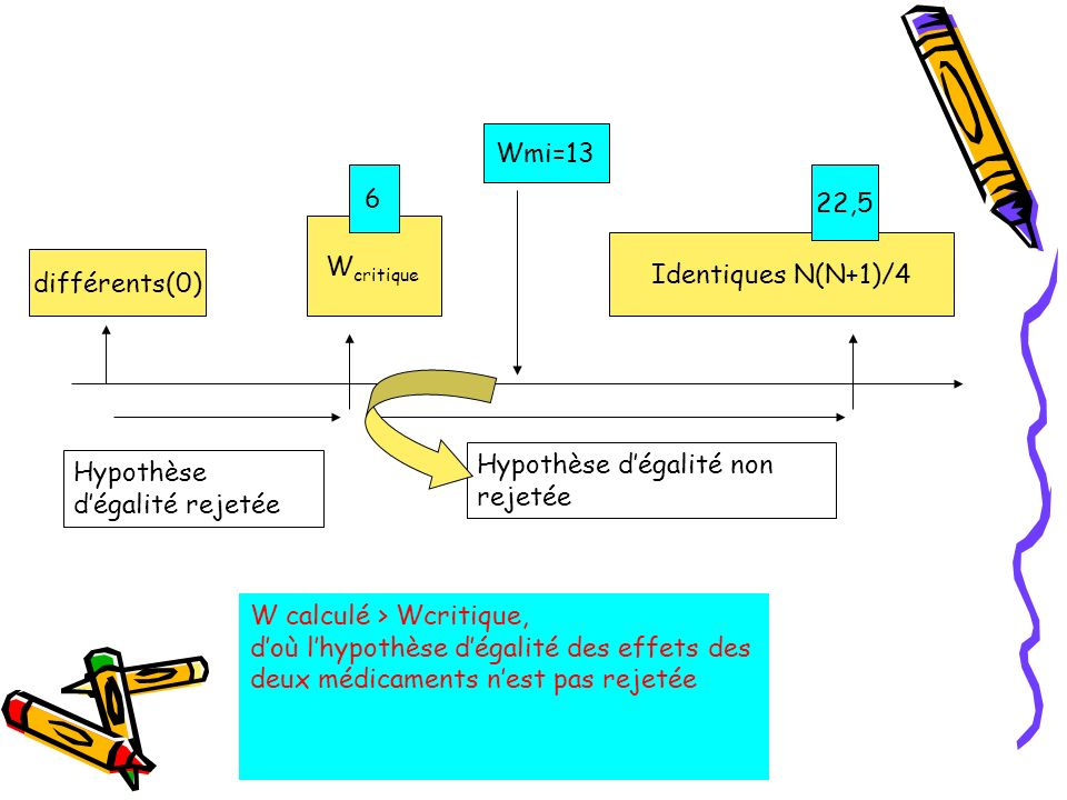 Wmi=13 6. 22,5. Wcritique. Identiques N(N+1)/4. différents(0) Hypothèse d'égalité non rejetée.
