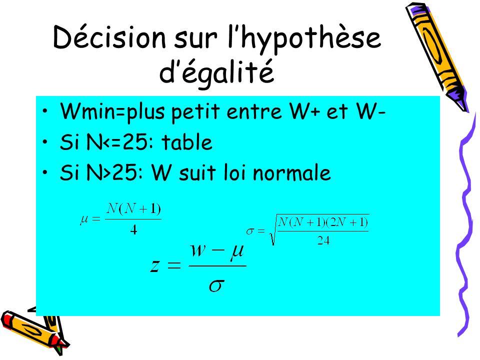 Décision sur l'hypothèse d'égalité