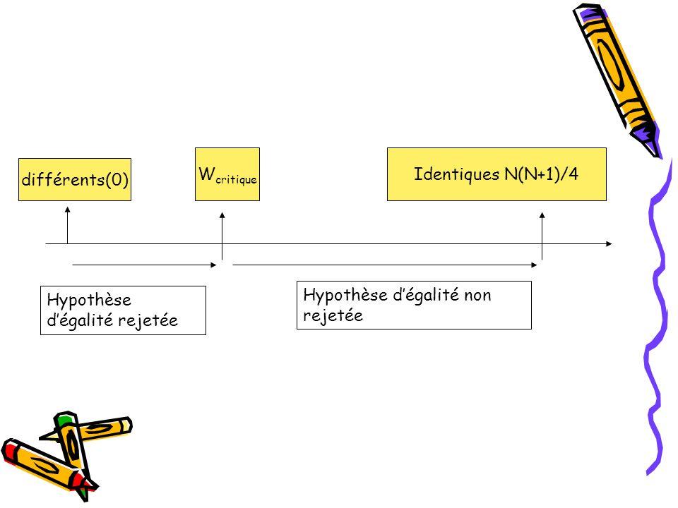 Wcritique Identiques N(N+1)/4. différents(0) Hypothèse d'égalité non rejetée.