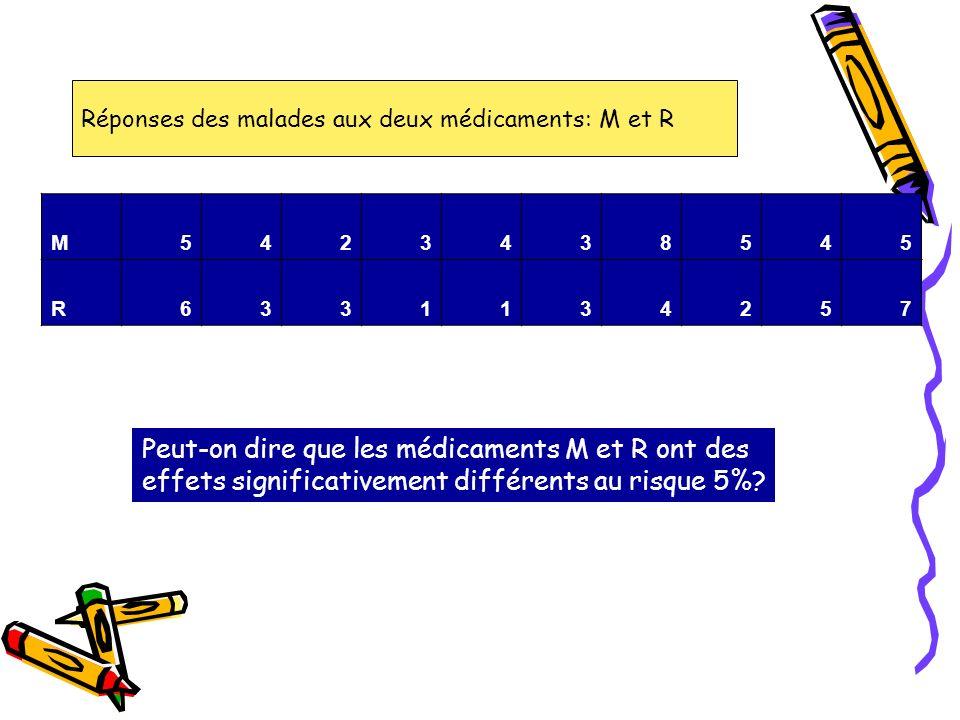 Réponses des malades aux deux médicaments: M et R