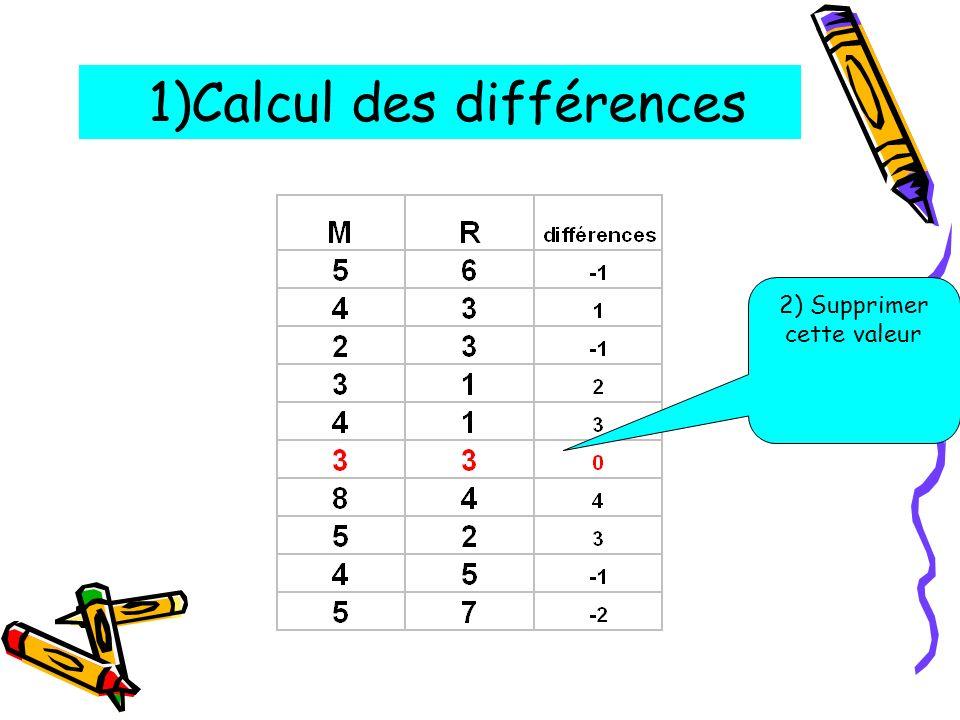 1)Calcul des différences