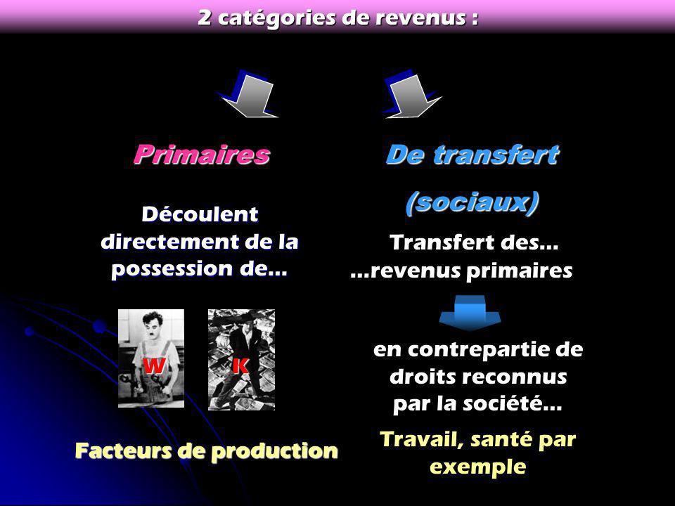 Primaires De transfert (sociaux) 2 catégories de revenus :