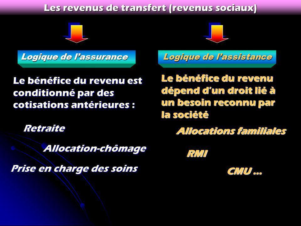 Les revenus de transfert (revenus sociaux)