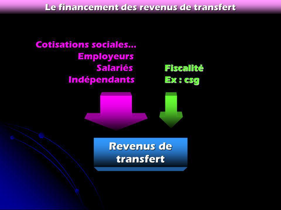 Le financement des revenus de transfert