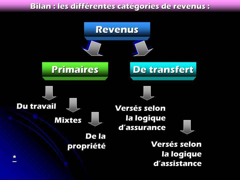 Bilan : les différentes catégories de revenus :