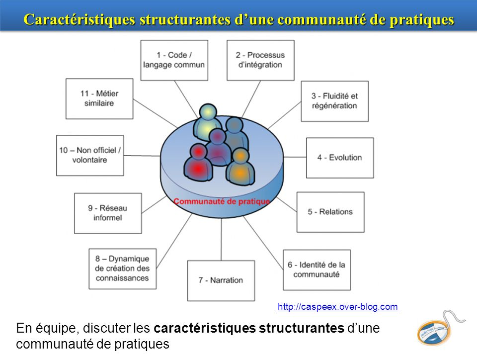Caractéristiques structurantes d'une communauté de pratiques