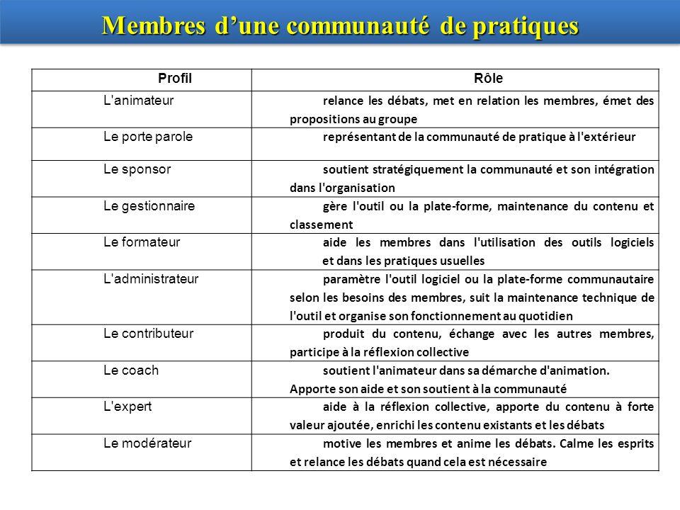 Membres d'une communauté de pratiques