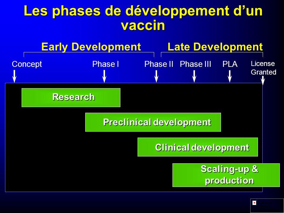 Les phases de développement d'un vaccin