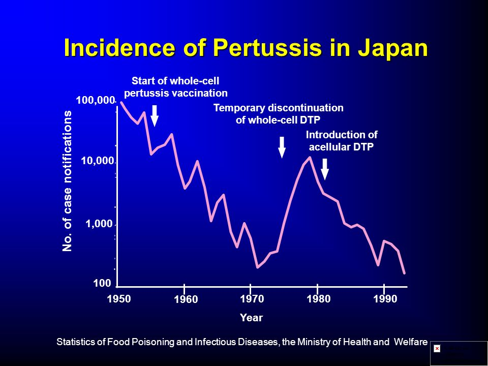 Incidence of Pertussis in Japan