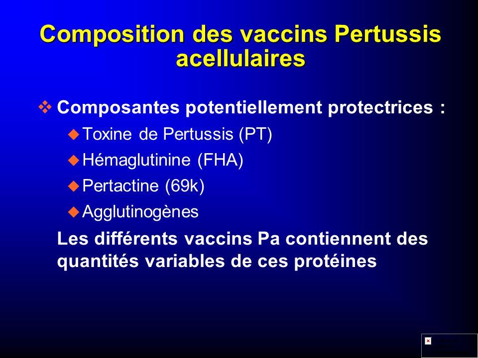 Composition des vaccins Pertussis acellulaires