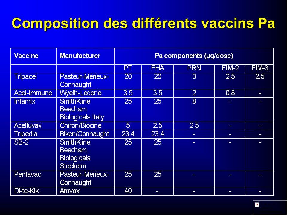 Composition des différents vaccins Pa