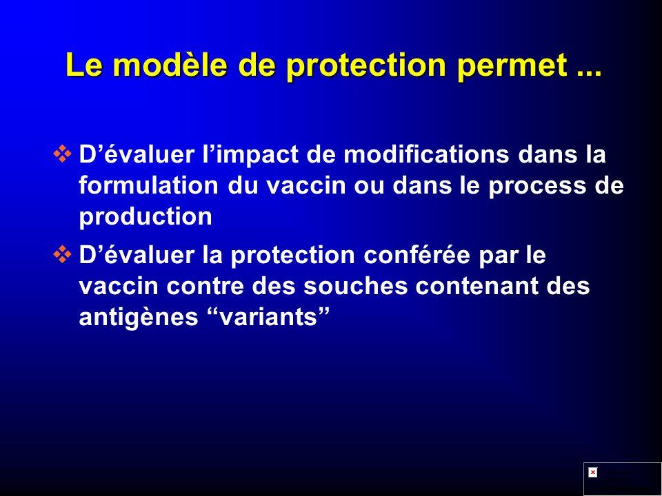 Le modèle de protection permet ...