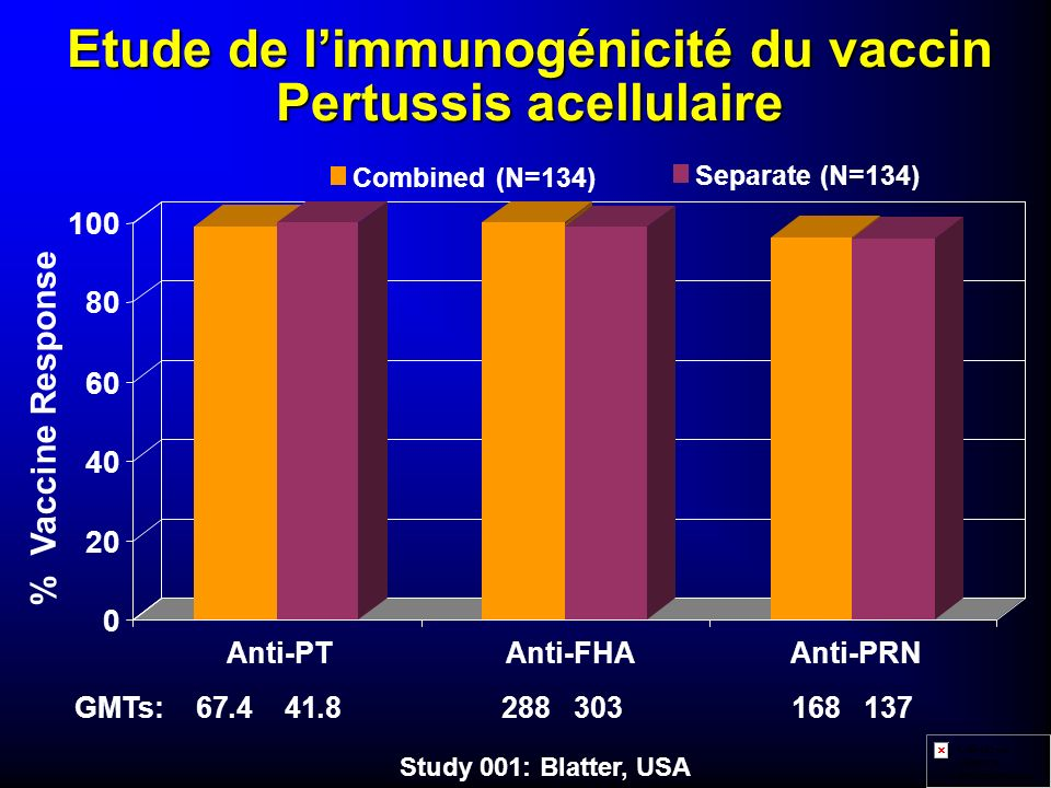 Etude de l'immunogénicité du vaccin Pertussis acellulaire