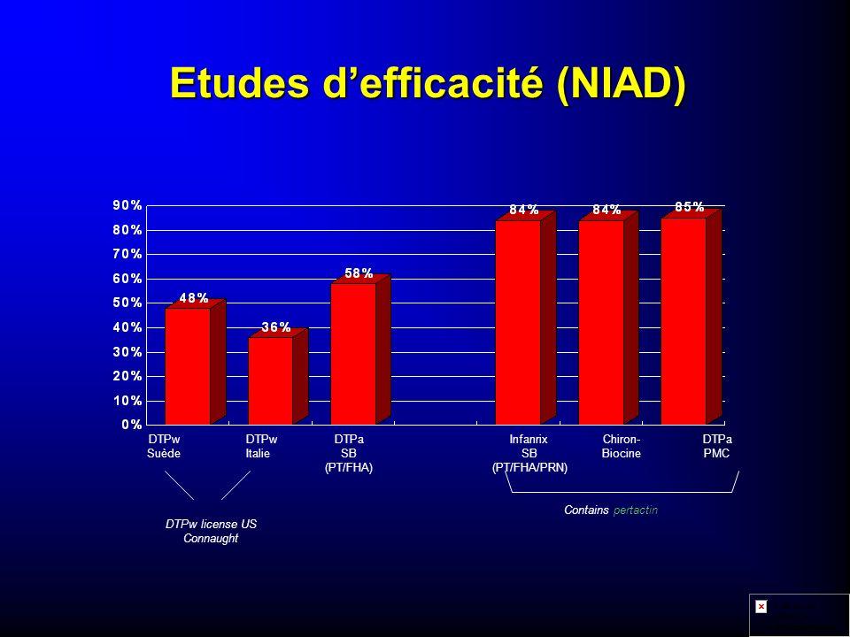 Etudes d'efficacité (NIAD)