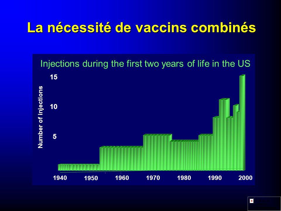 La nécessité de vaccins combinés