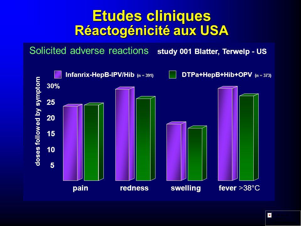 Etudes cliniques Réactogénicité aux USA