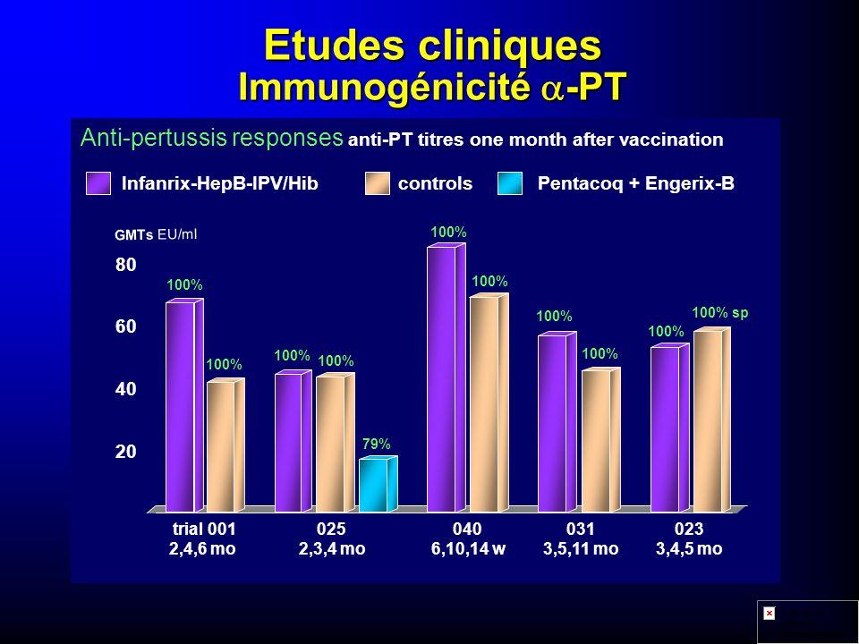 Etudes cliniques Immunogénicité a-PT