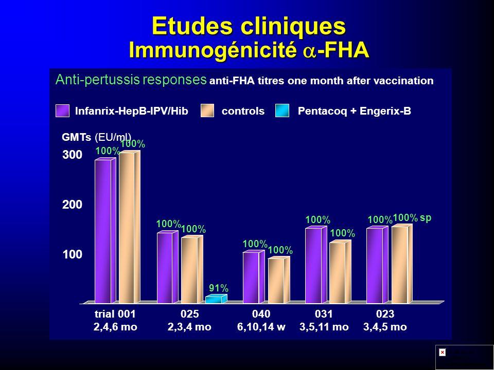 Etudes cliniques Immunogénicité a-FHA