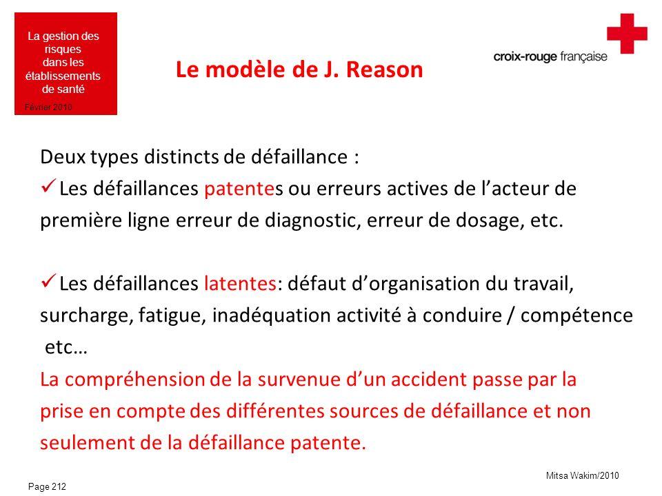 Le modèle de J. Reason Deux types distincts de défaillance :