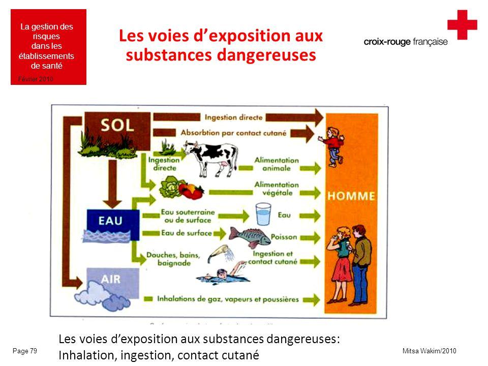 Les voies d'exposition aux substances dangereuses