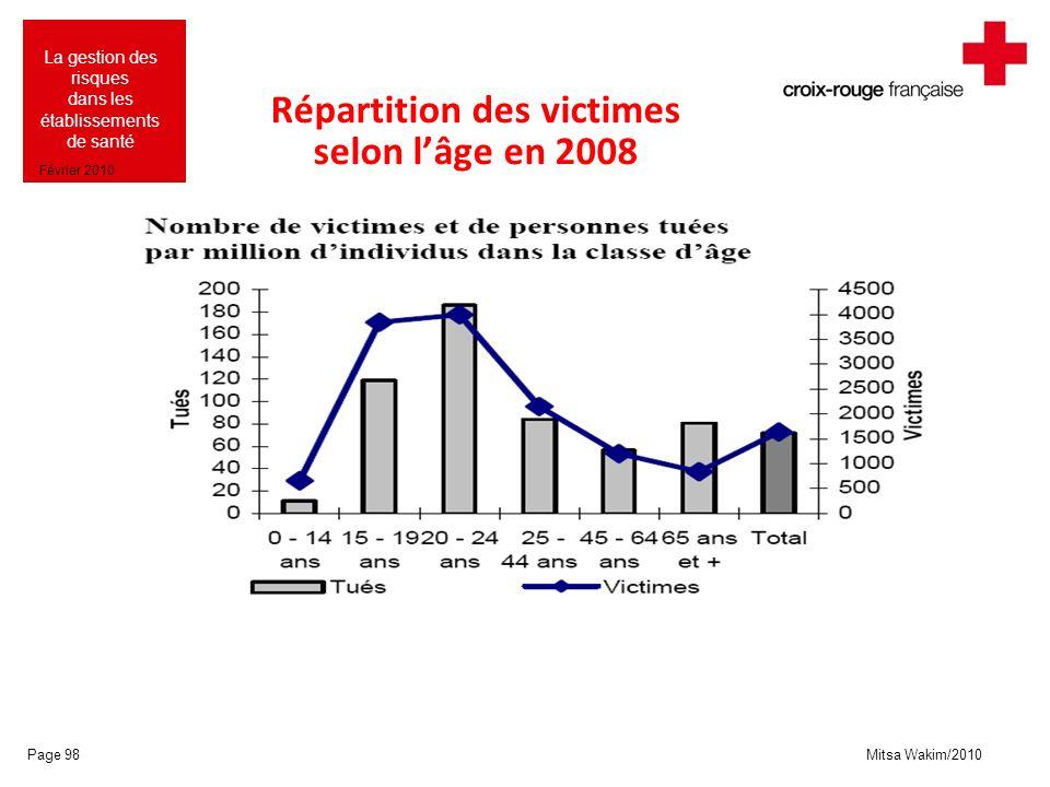 Répartition des victimes selon l'âge en 2008