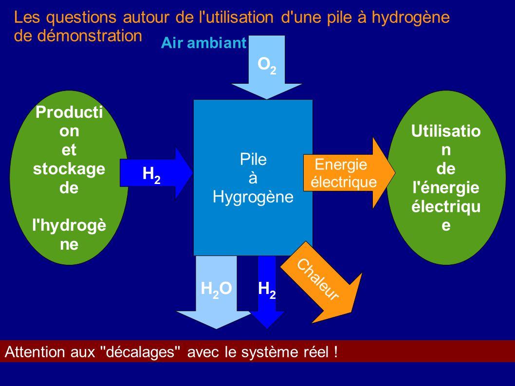 Les questions autour de l utilisation d une pile à hydrogène de démonstration
