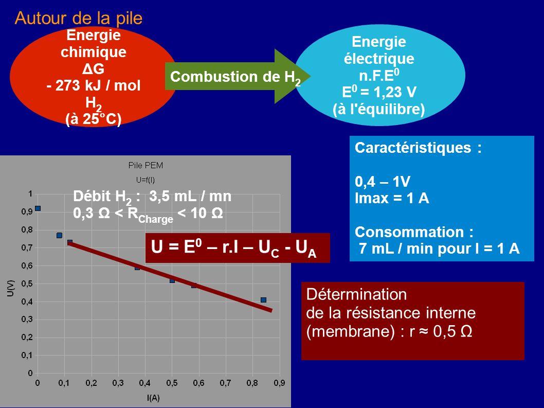 Autour de la pile U = E0 – r.I – UC - UA Détermination