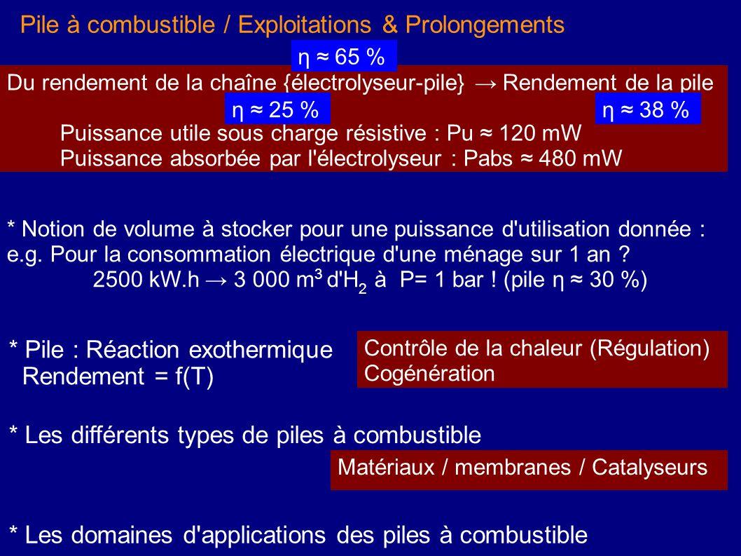 2500 kW.h → 3 000 m3 d H2 à P= 1 bar ! (pile η ≈ 30 %)