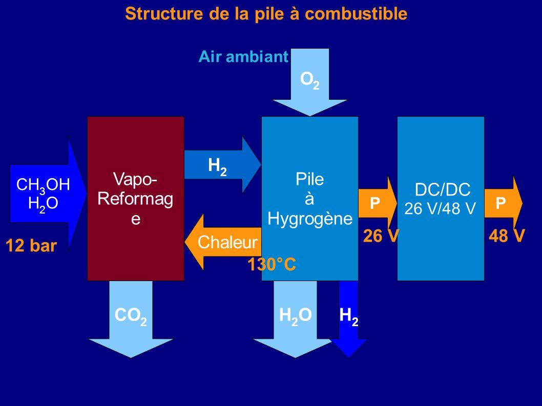 Structure de la pile à combustible