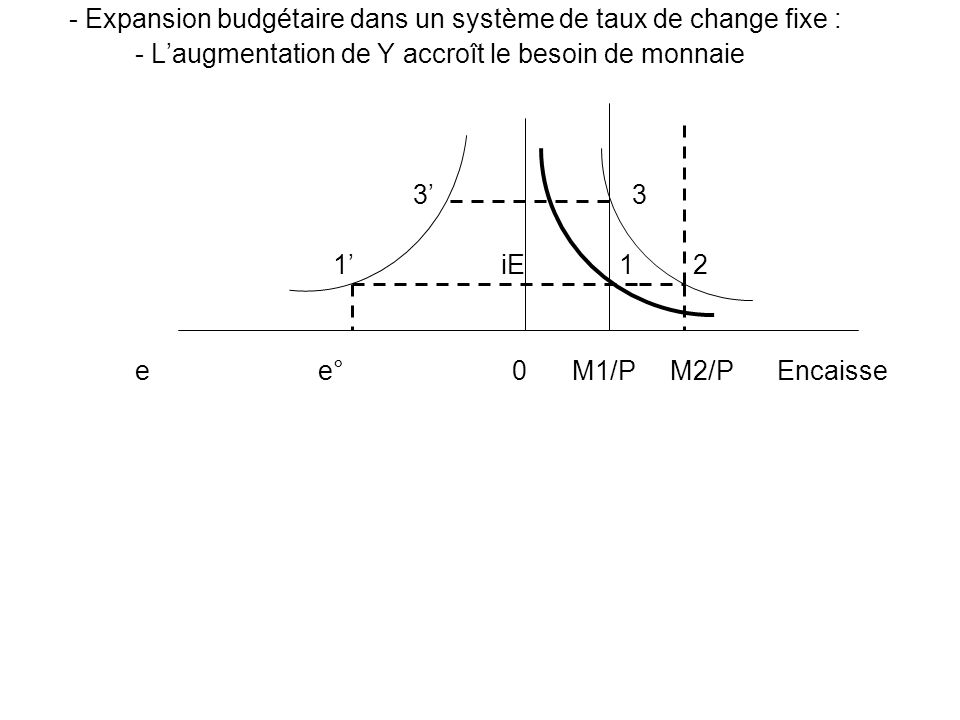- Expansion budgétaire dans un système de taux de change fixe :