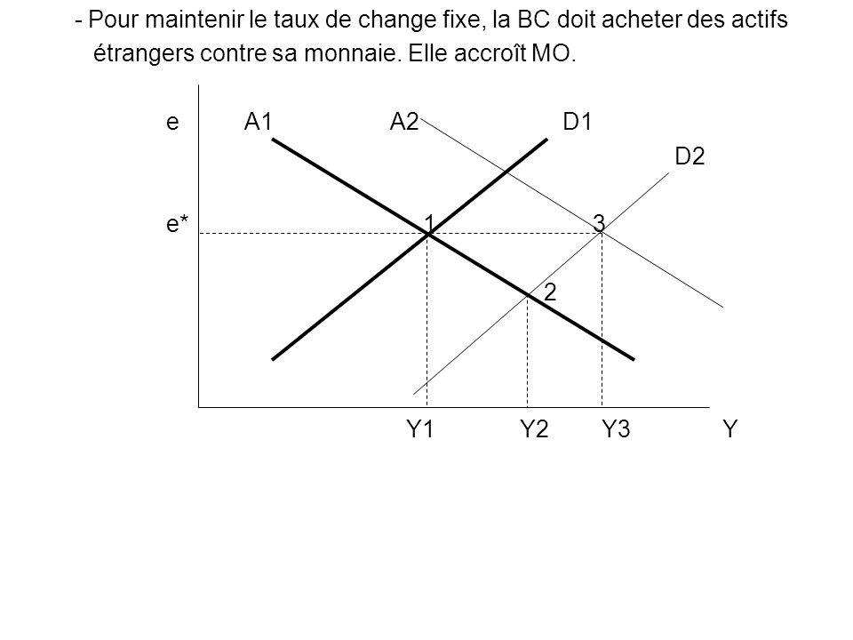 - Pour maintenir le taux de change fixe, la BC doit acheter des actifs