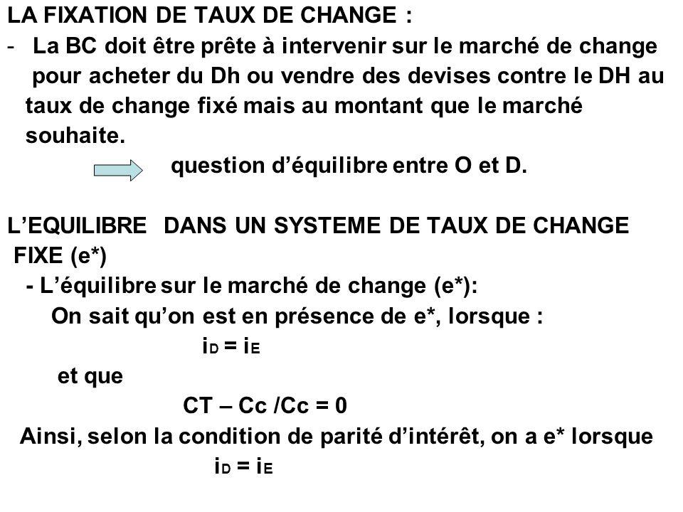 LA FIXATION DE TAUX DE CHANGE :