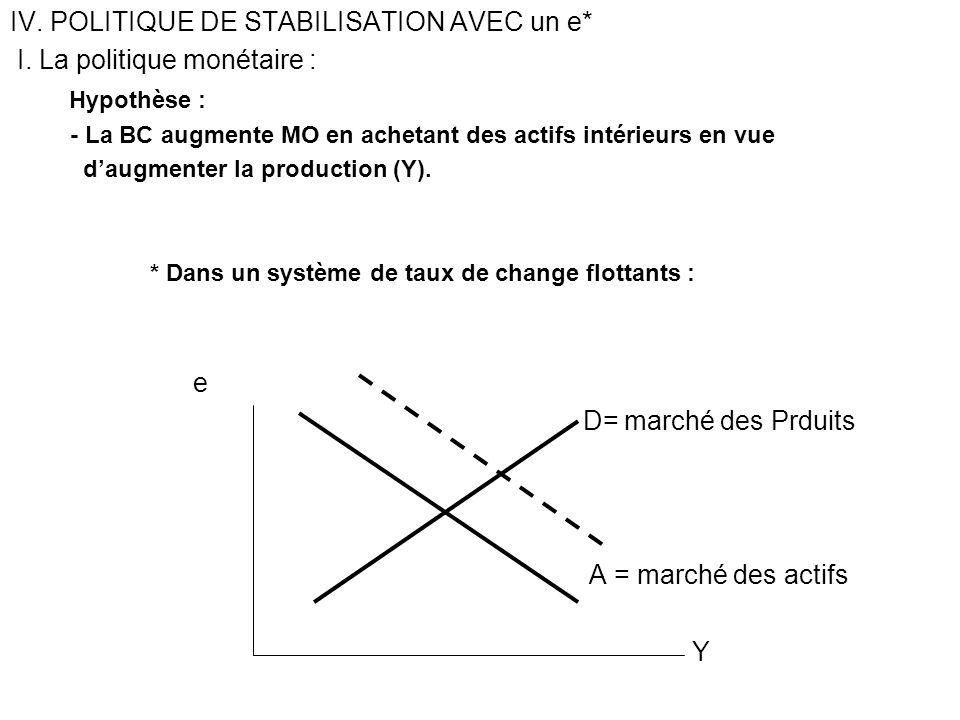 IV. POLITIQUE DE STABILISATION AVEC un e* I. La politique monétaire :