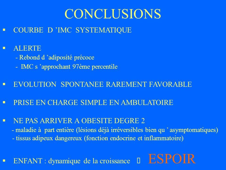 CONCLUSIONS § COURBE D 'IMC SYSTEMATIQUE § ALERTE