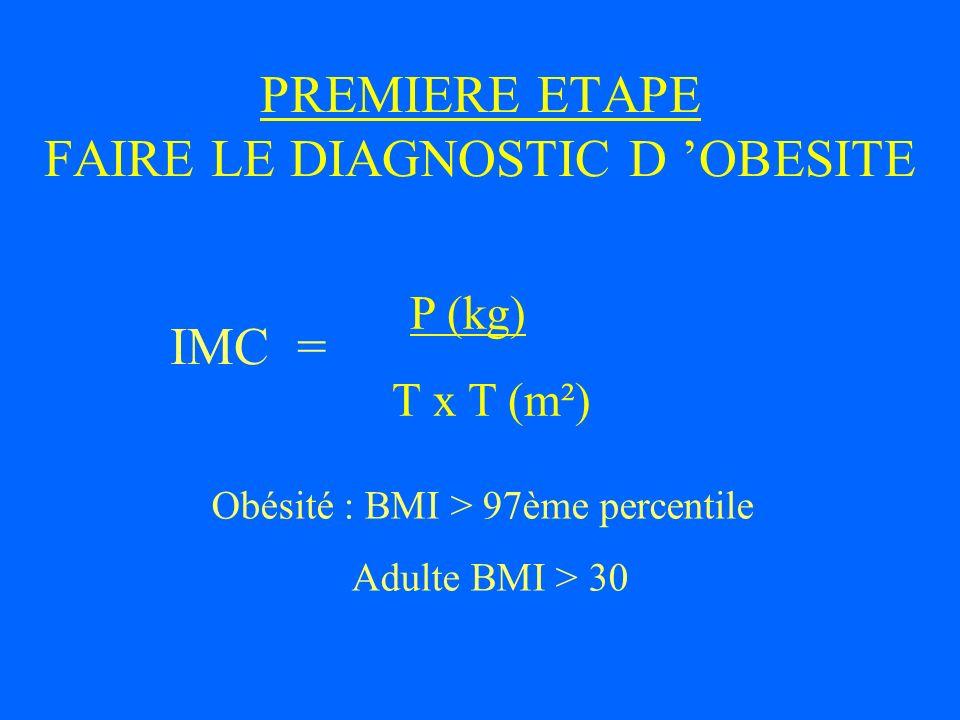 PREMIERE ETAPE FAIRE LE DIAGNOSTIC D 'OBESITE