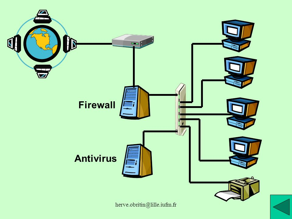 Firewall Antivirus herve.obritin@lille.iufm.fr
