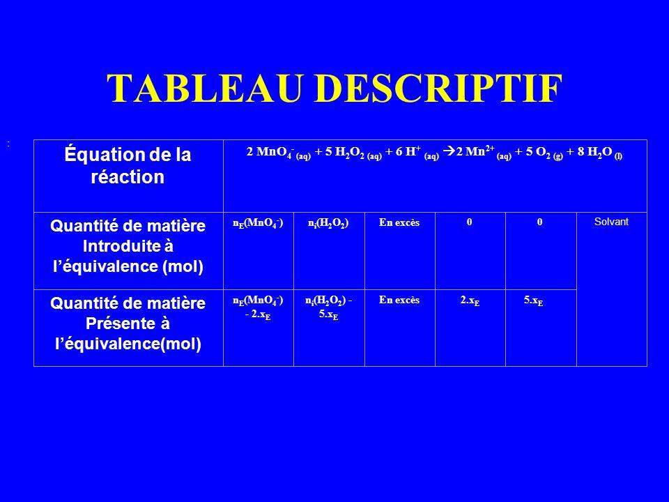 Introduite à l'équivalence (mol) Présente à l'équivalence(mol)