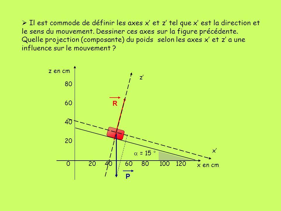 Il est commode de définir les axes x' et z' tel que x' est la direction et le sens du mouvement. Dessiner ces axes sur la figure précédente. Quelle projection (composante) du poids selon les axes x' et z' a une influence sur le mouvement