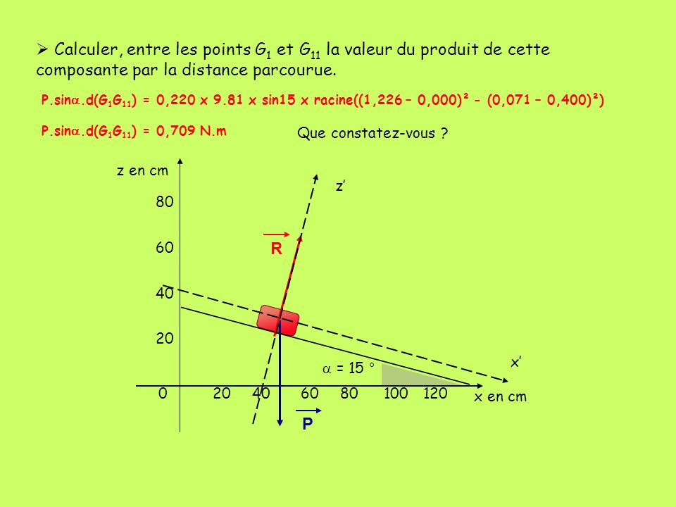 Calculer, entre les points G1 et G11 la valeur du produit de cette composante par la distance parcourue.