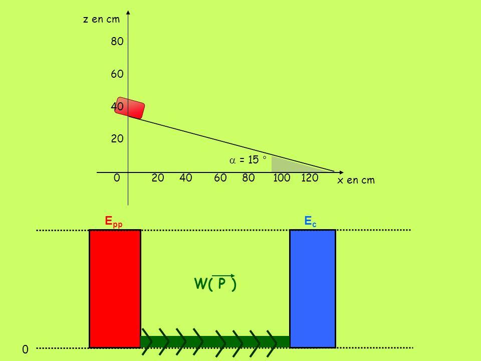 z en cm 80 60 40 20 a = 15 ° 20 40 60 80 100 120 x en cm Epp Ec W( P )
