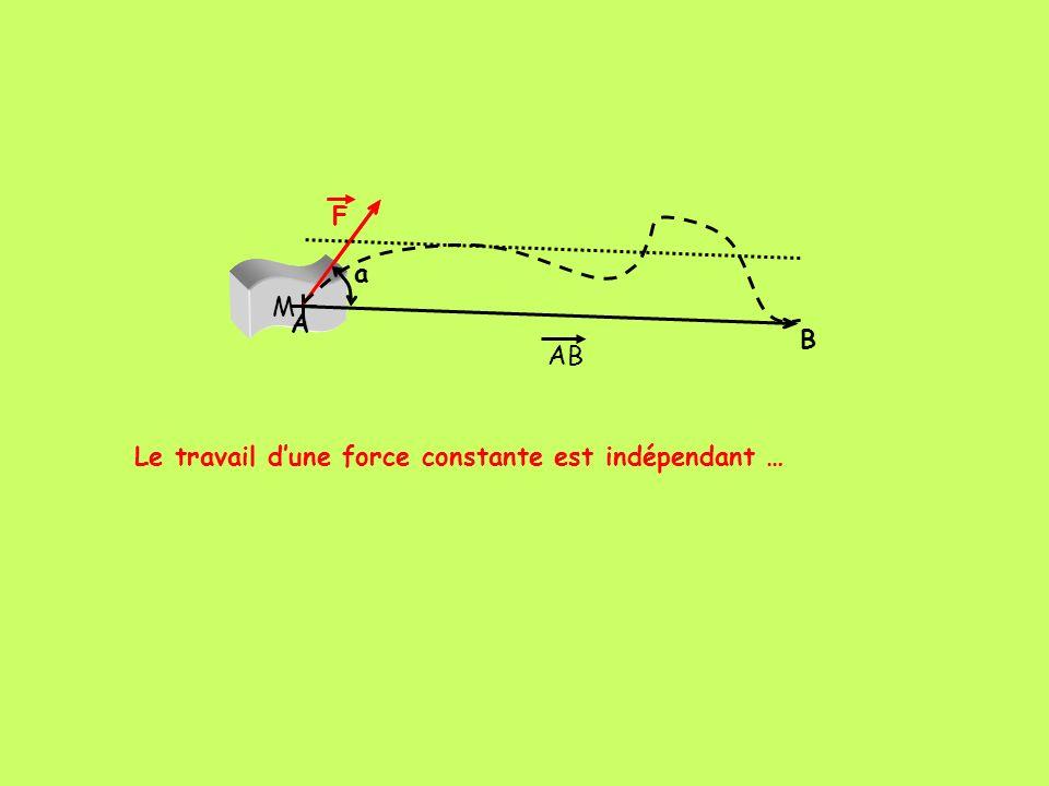 M F M F a A B AB Le travail d'une force constante est indépendant …