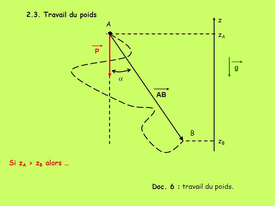 2.3. Travail du poids z A zA P g a AB B zB Si zA > zB alors … Doc. 6 : travail du poids.
