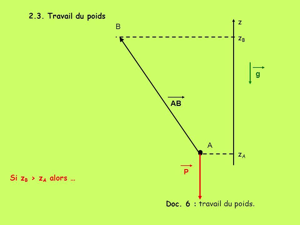 2.3. Travail du poids z B zB g AB A zA P Si zB > zA alors … Doc. 6 : travail du poids.