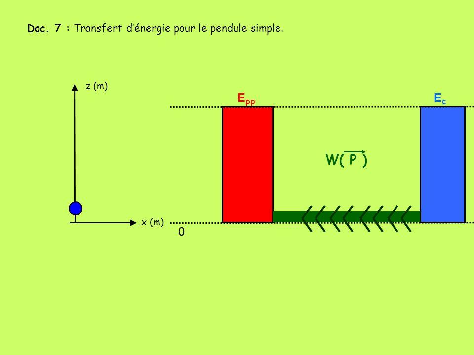 W( P ) Epp Ec Doc. 7 : Transfert d'énergie pour le pendule simple.