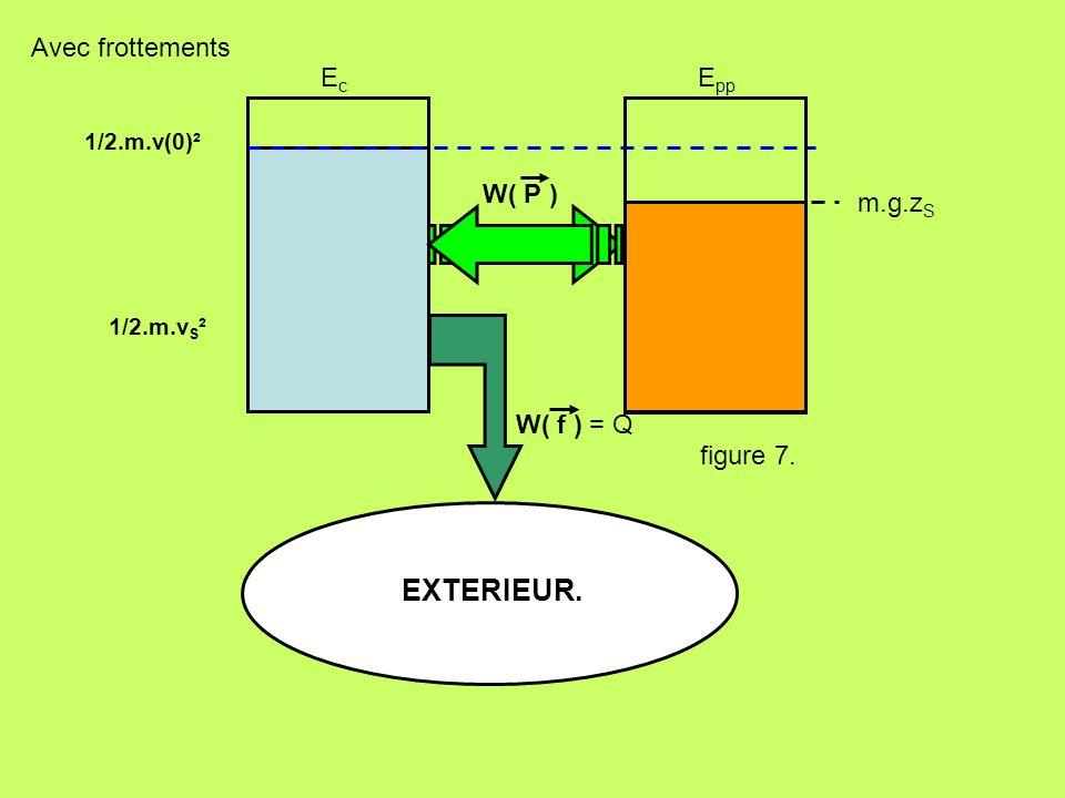 EXTERIEUR. Avec frottements Ec Epp W( P ) m.g.zS W( f ) = Q figure 7.