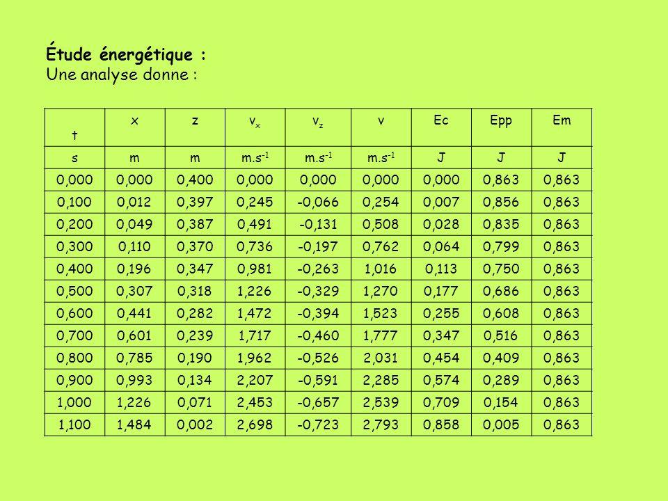 Étude énergétique : Une analyse donne : t x z vx vz v Ec Epp Em s m
