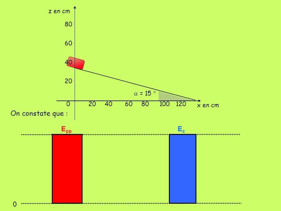 On constate que : Epp Ec z en cm 80 60 40 20 a = 15 ° 20 40 60 80 100