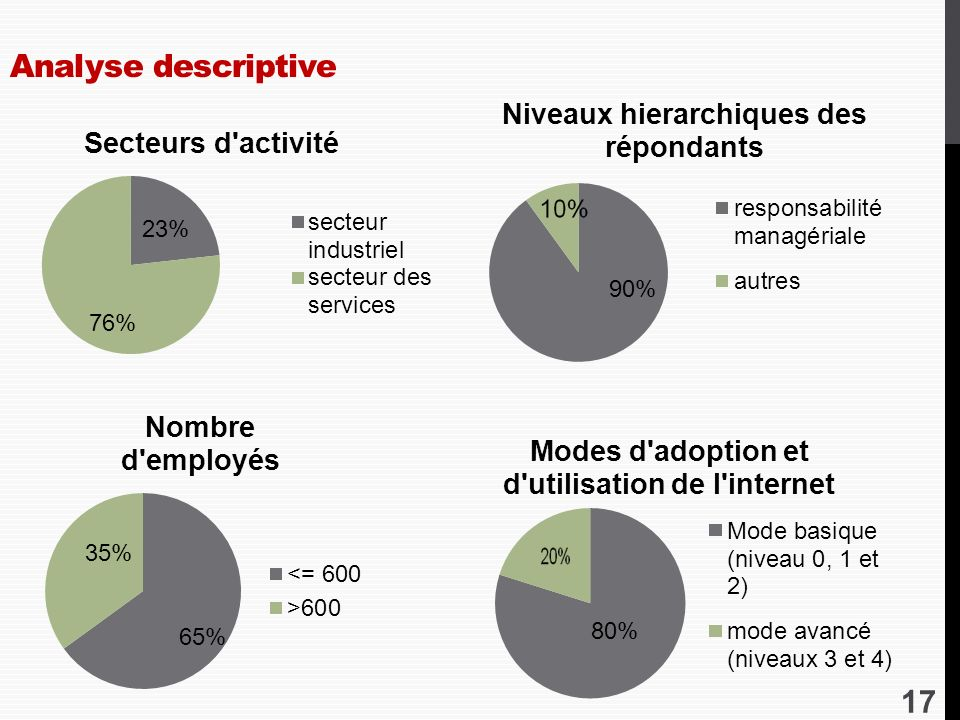 Analyse descriptive 23% 76% 65%