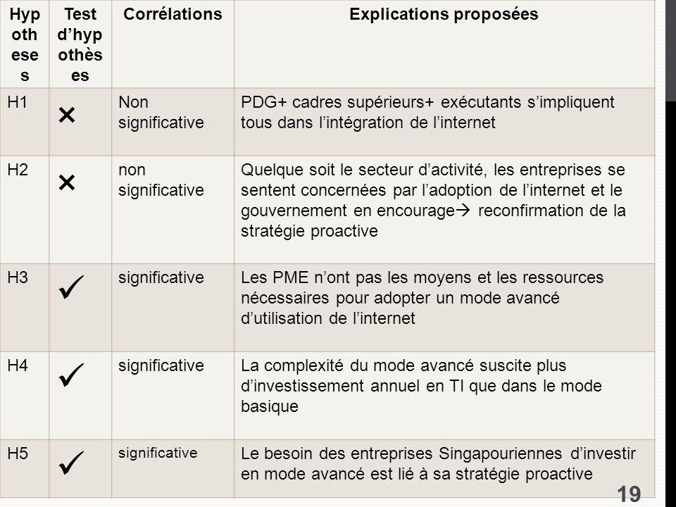 Explications proposées